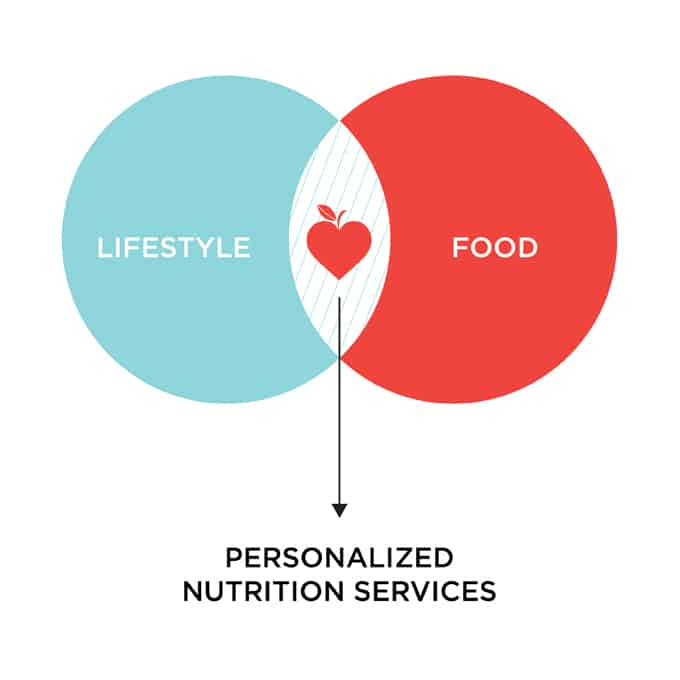 personalized nutrition services // themuffinmyth.com