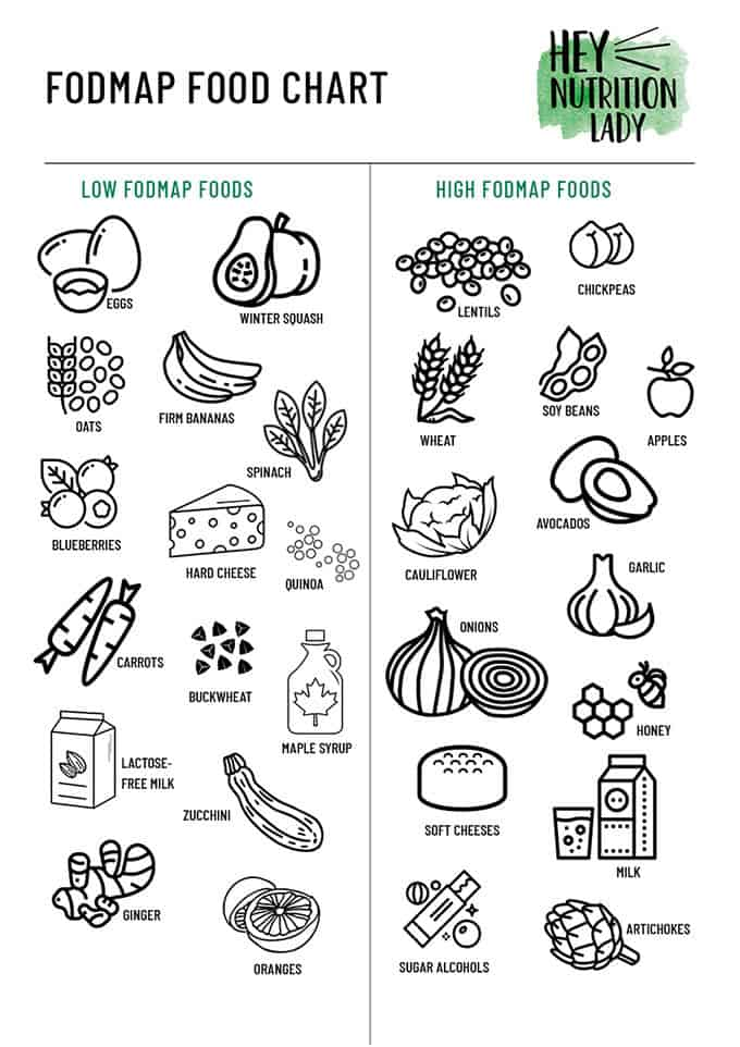 a fodmap food chart with hand drawn fruits and vegetables