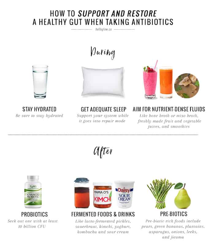 how to recover from antibiotics graphic from hello glow