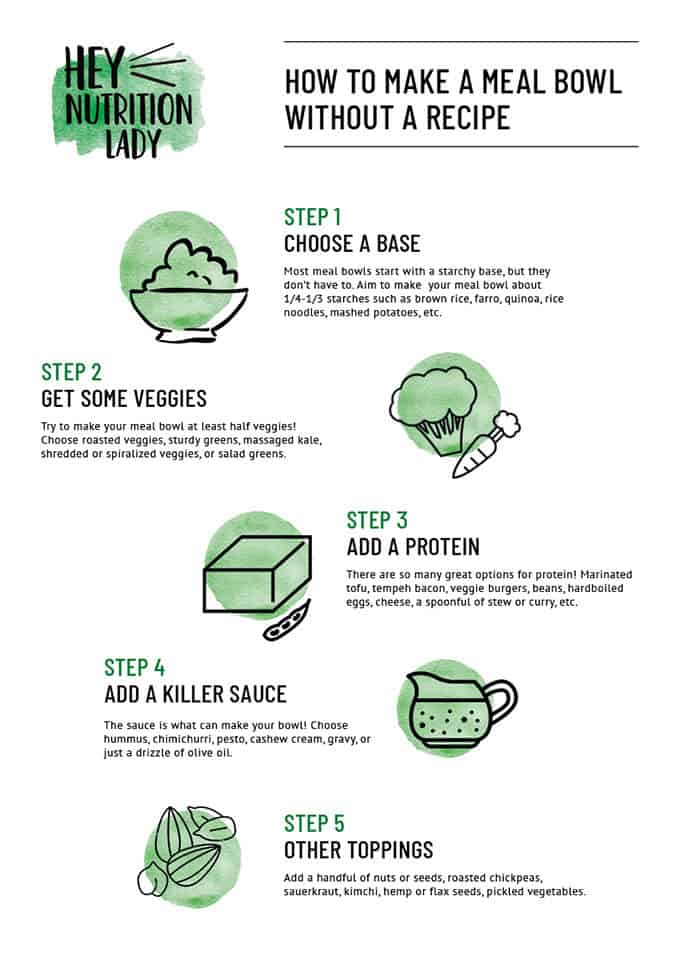 info graphic with icons for a bowl base, vegetables, protein, and sauce