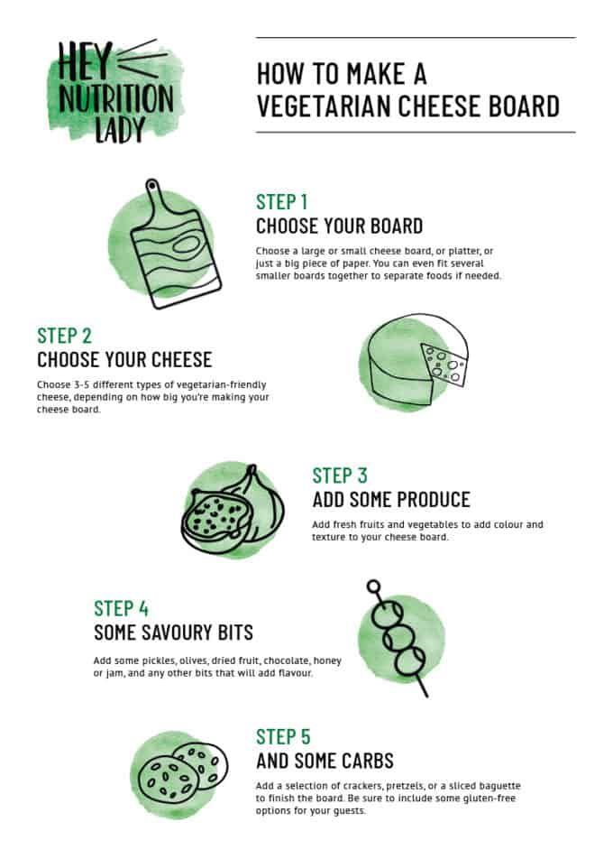 infographic with illustrations for how to build a vegetarian cheese board